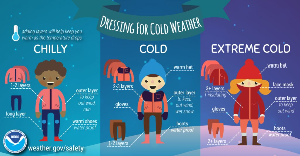 infographic for cold weather dressing