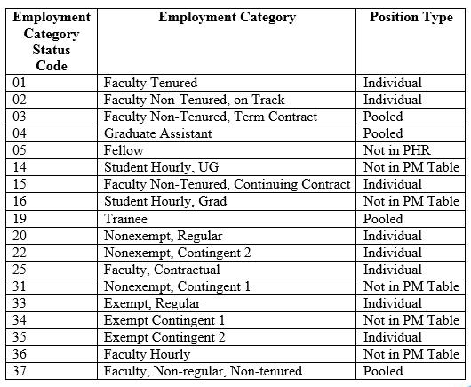 university human resources position management